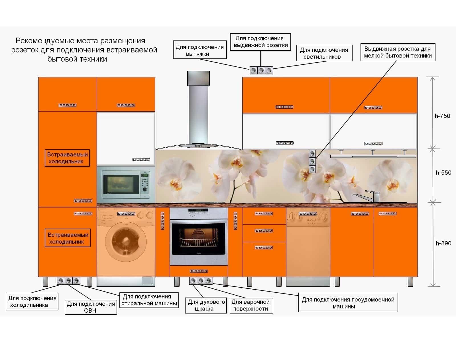 Всё о ремонте кухни