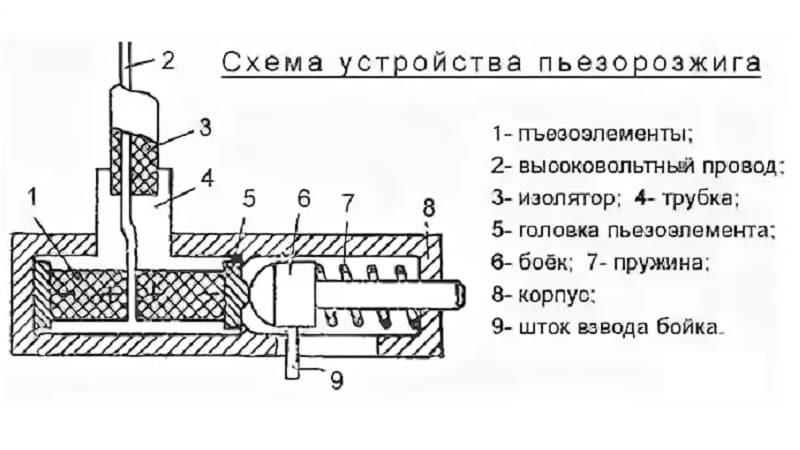 Устройство автоматического электроподжига газовых плит