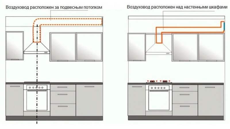 Подбираем трубы для вытяжки на кухне