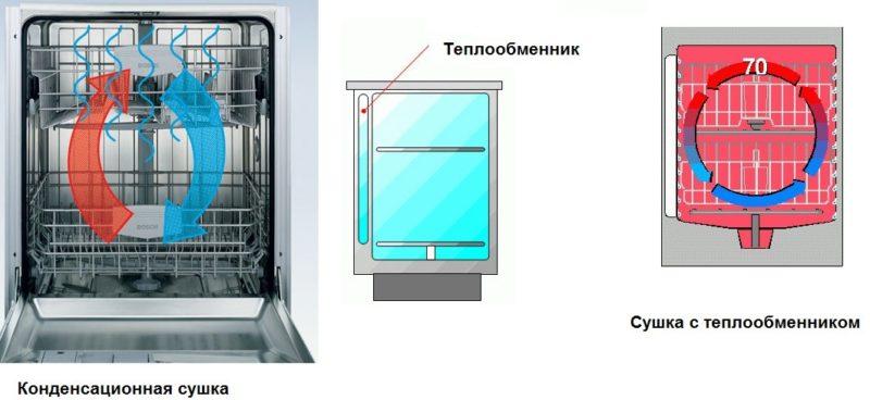 Как правильно выбрать тип сушки в посудомоечных машинах
