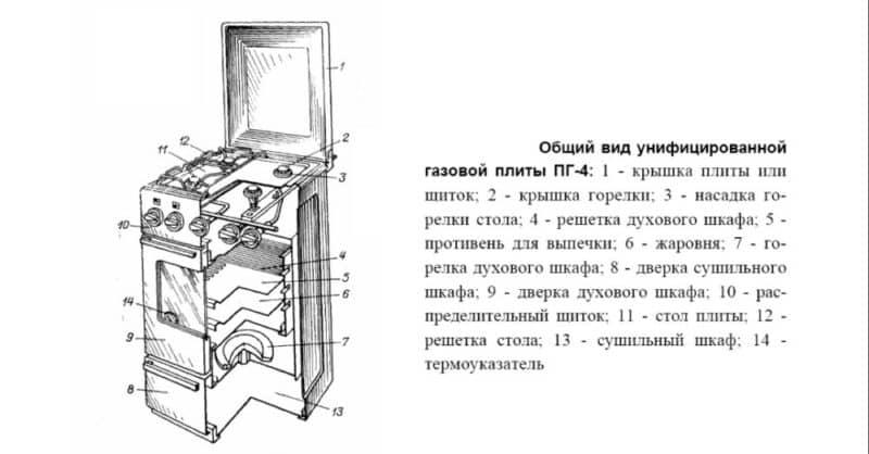 Как устроена газовая плита — из чего состоит