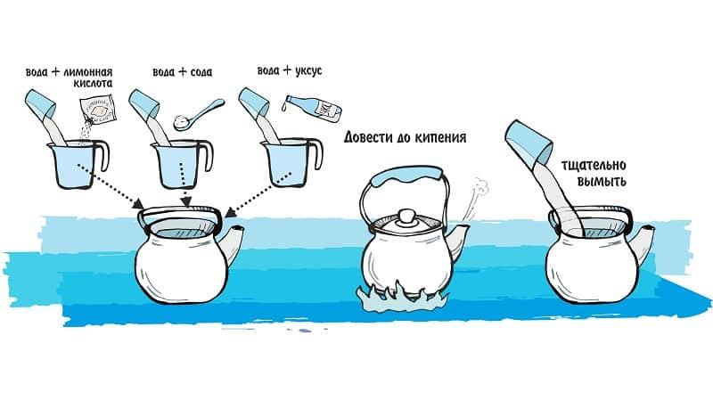 Как отмыть ржавчину внутри чайника