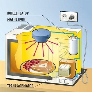Почему нельзя включать пустую микроволновую печь