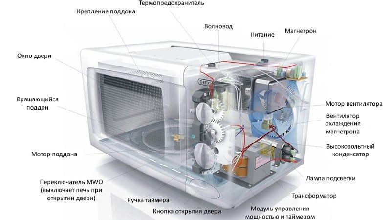 Микроволновка мощность потребления