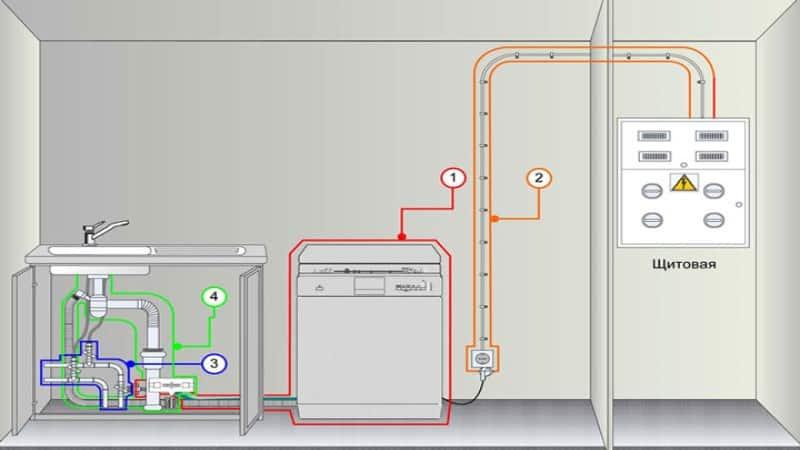 Подключение и установка посудомоечной машины