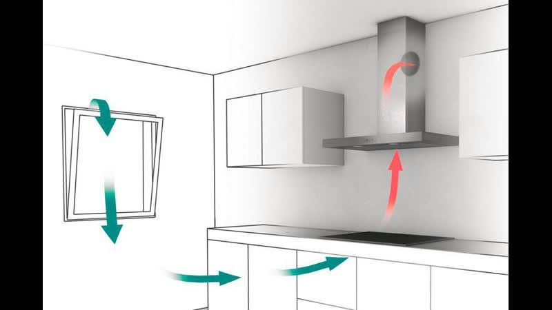 Как правильно рассчитывать мощность кухонной вытяжки